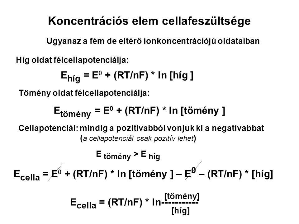Koncentrációs elem cellafeszültsége