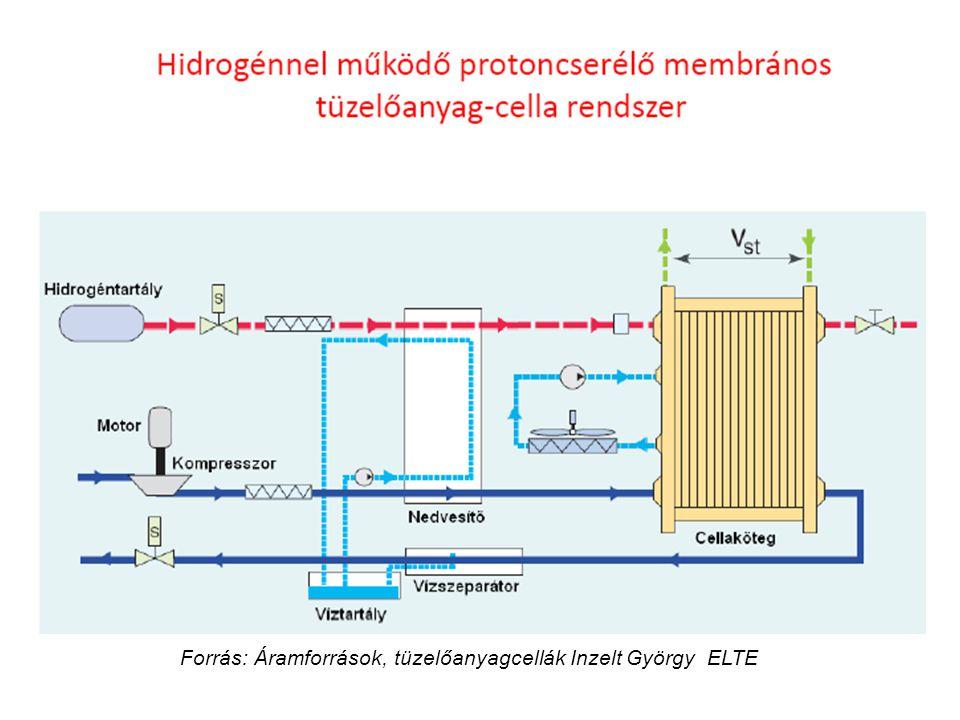 Forrás: Áramforrások, tüzelőanyagcellák Inzelt György ELTE