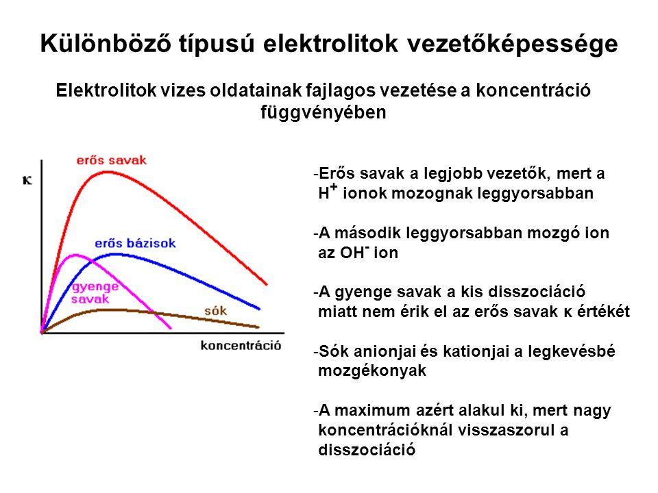 Különböző típusú elektrolitok vezetőképessége