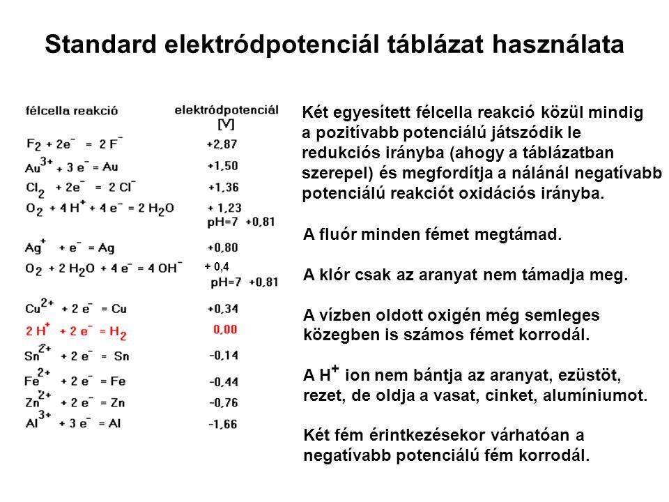 Standard elektródpotenciál táblázat használata