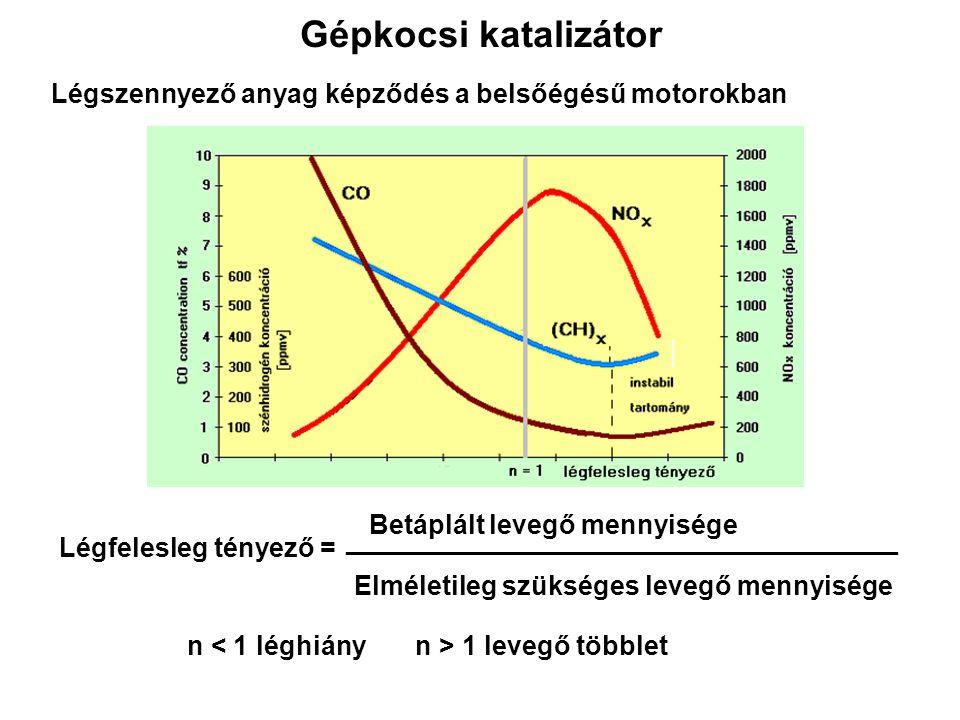 Gépkocsi katalizátor Légszennyező anyag képződés a belsőégésű motorokban. Betáplált levegő mennyisége.