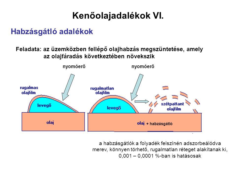 Kenőolajadalékok VI. Habzásgátló adalékok