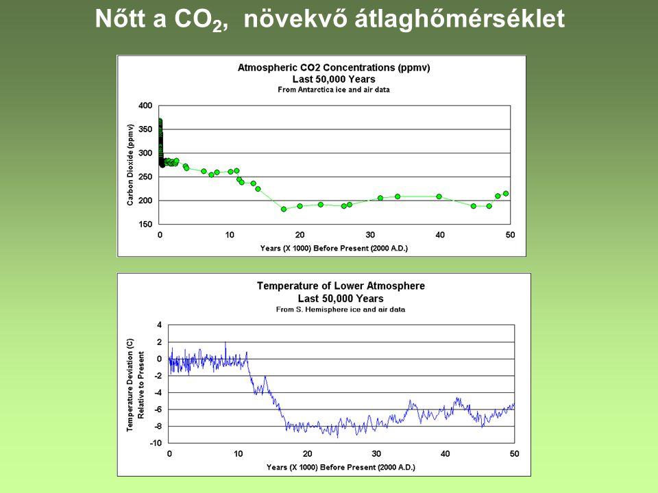 Nőtt a CO2, növekvő átlaghőmérséklet