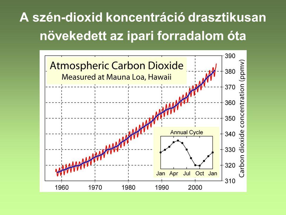 A szén-dioxid koncentráció drasztikusan növekedett az ipari forradalom óta