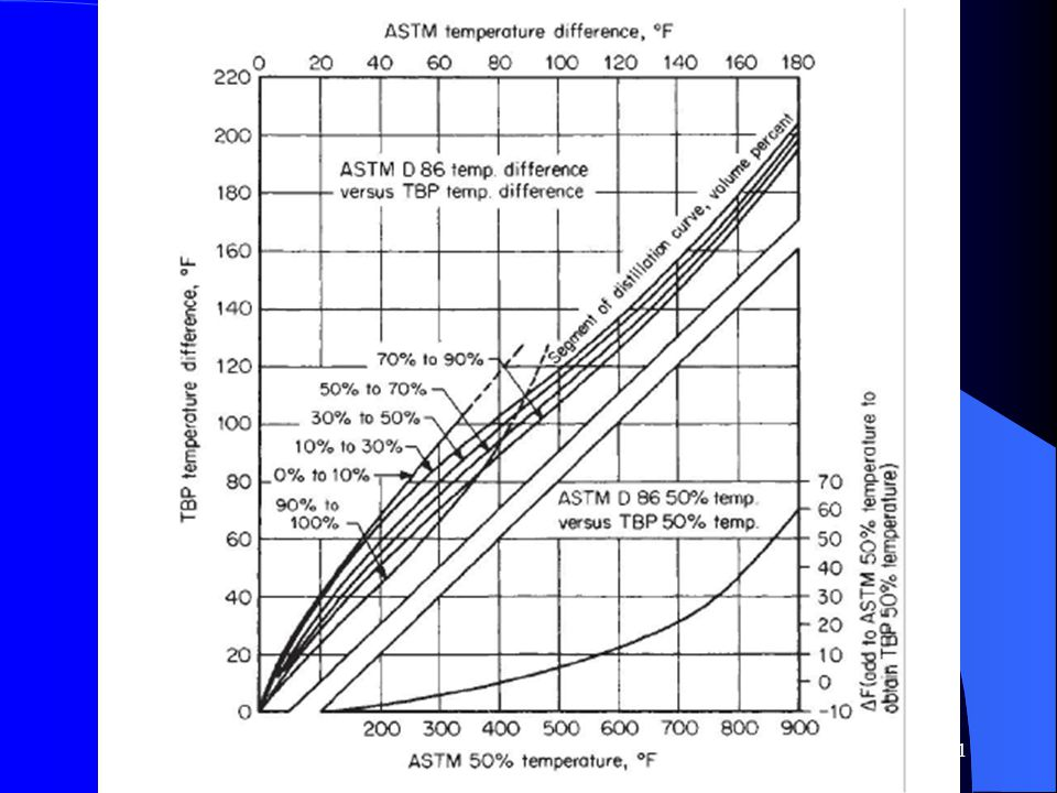 Edmister, Pollock: Phase relations for petroleum fractions, CEP, vol44, , 1948