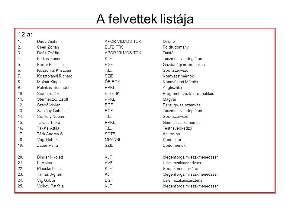 A felvettek listája 12.a: Budai Anita APOR VILMOS TOK. Óvónő