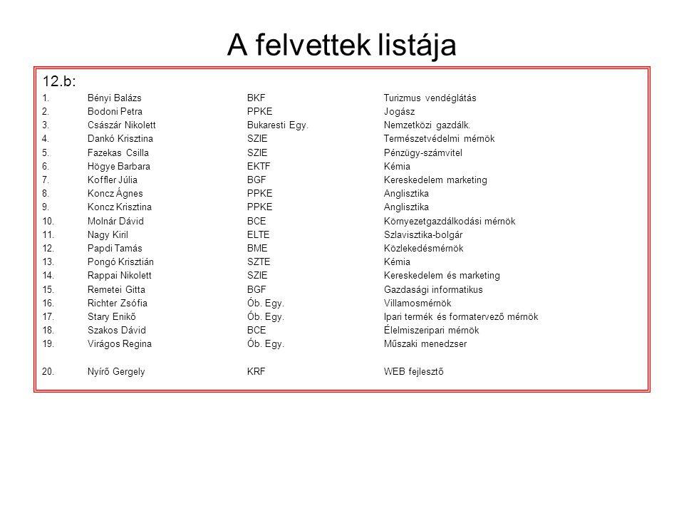 A felvettek listája 12.b: Bényi Balázs BKF Turizmus vendéglátás