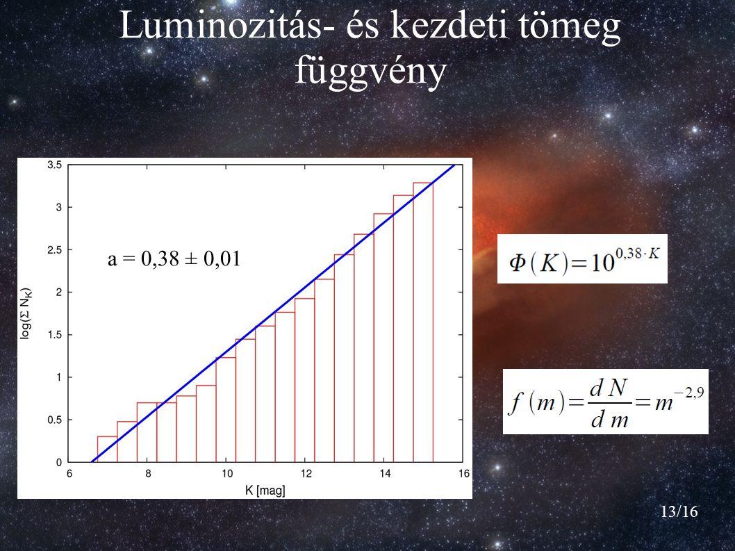 Luminozitás- és kezdeti tömeg függvény