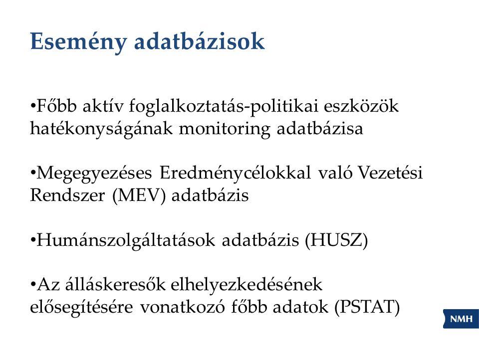 Esemény adatbázisok Főbb aktív foglalkoztatás-politikai eszközök hatékonyságának monitoring adatbázisa.
