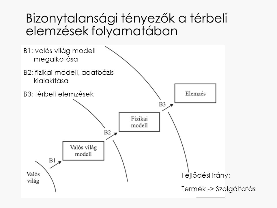 Bizonytalansági tényezők a térbeli elemzések folyamatában