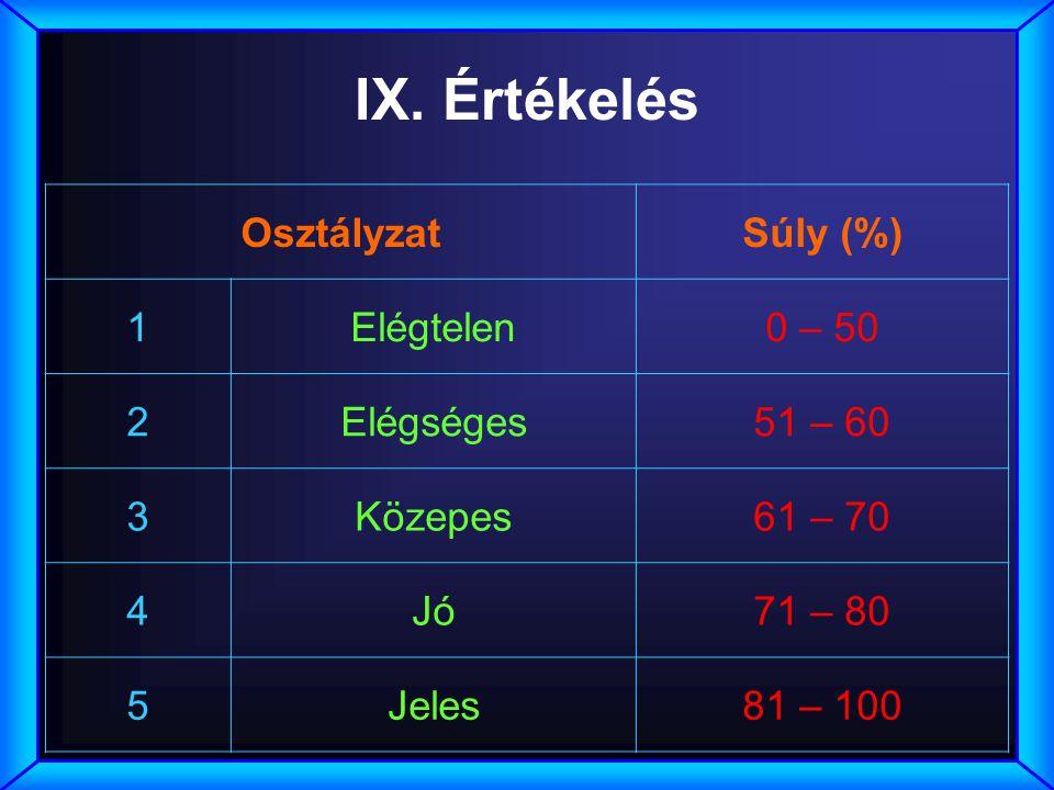 IX. Értékelés Osztályzat Súly (%) 1 Elégtelen 0 – 50 2 Elégséges