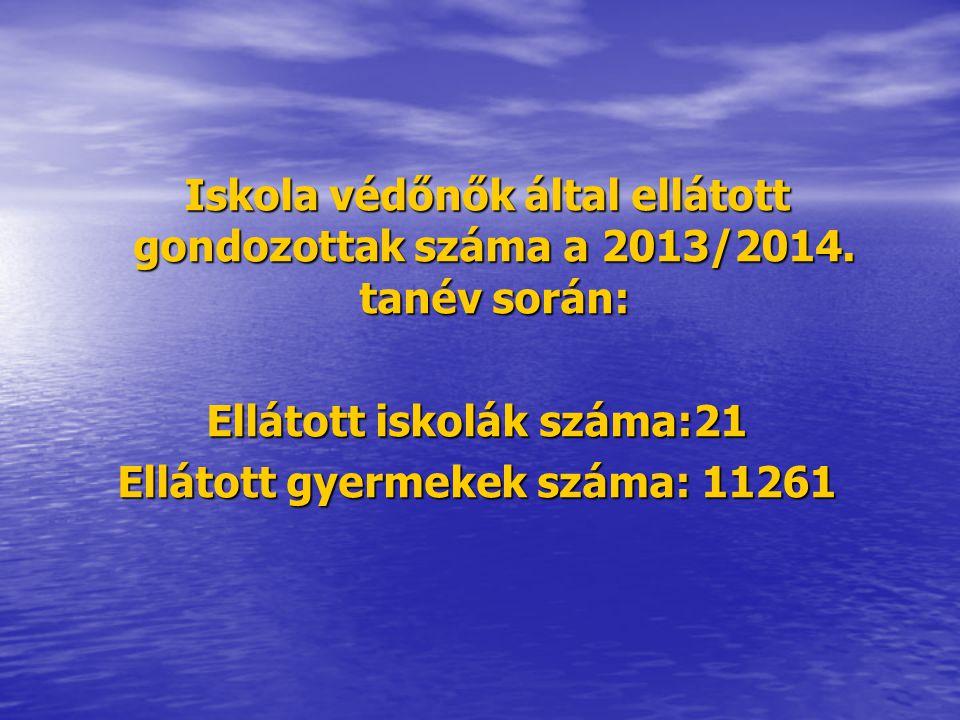 Ellátott iskolák száma:21 Ellátott gyermekek száma: 11261
