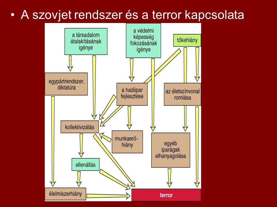 A szovjet rendszer és a terror kapcsolata
