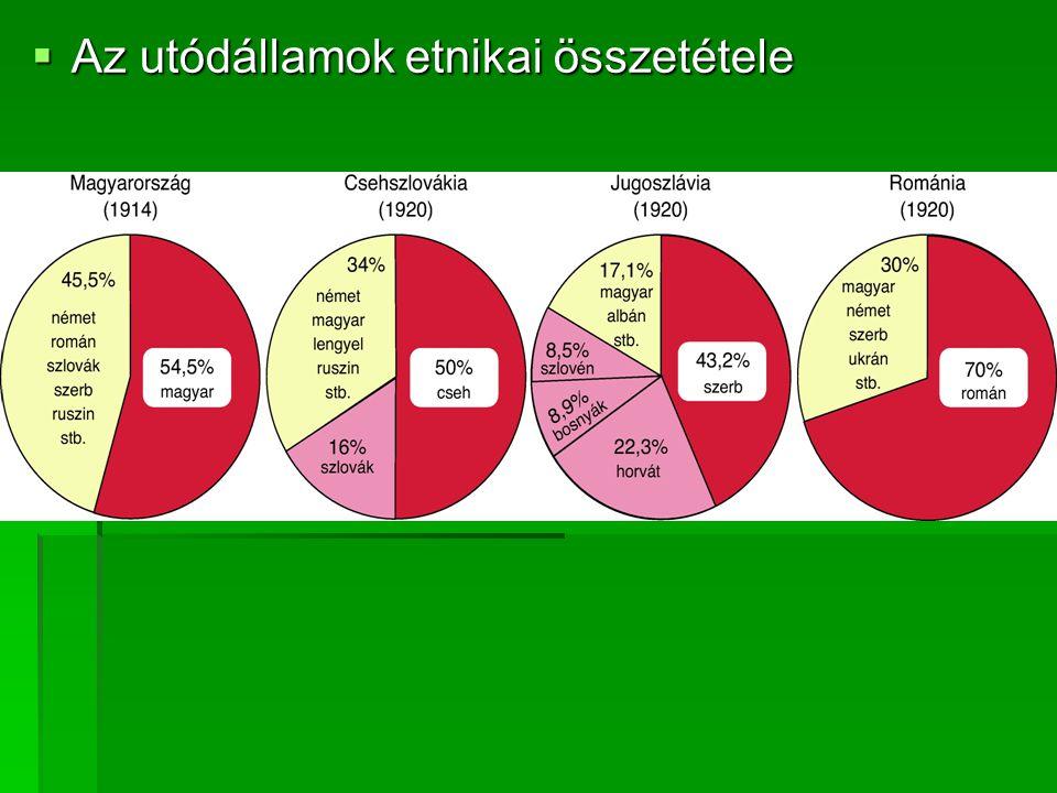 Az utódállamok etnikai összetétele