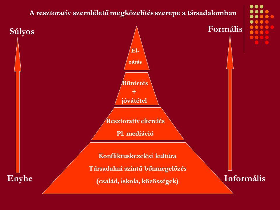 Közös elemek és sztenderdek I.