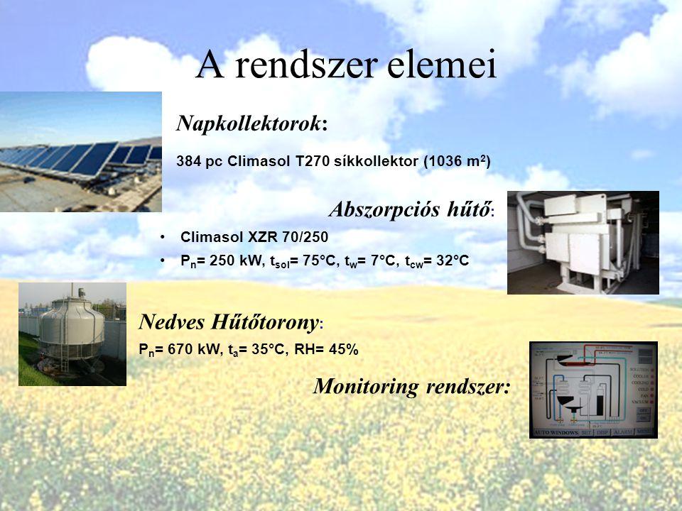A rendszer elemei Napkollektorok: Abszorpciós hűtő: Nedves Hűtőtorony: