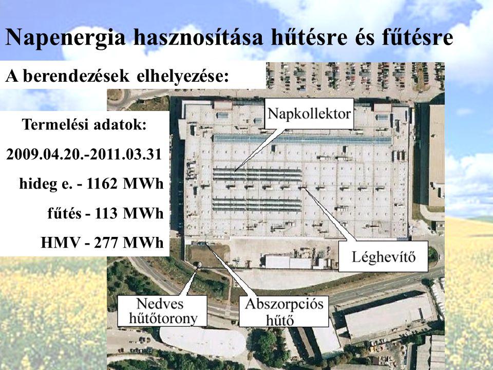 Napenergia hasznosítása hűtésre és fűtésre