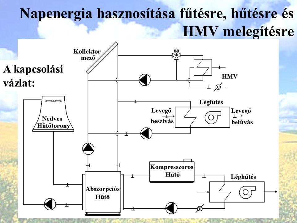 Napenergia hasznosítása fűtésre, hűtésre és HMV melegítésre