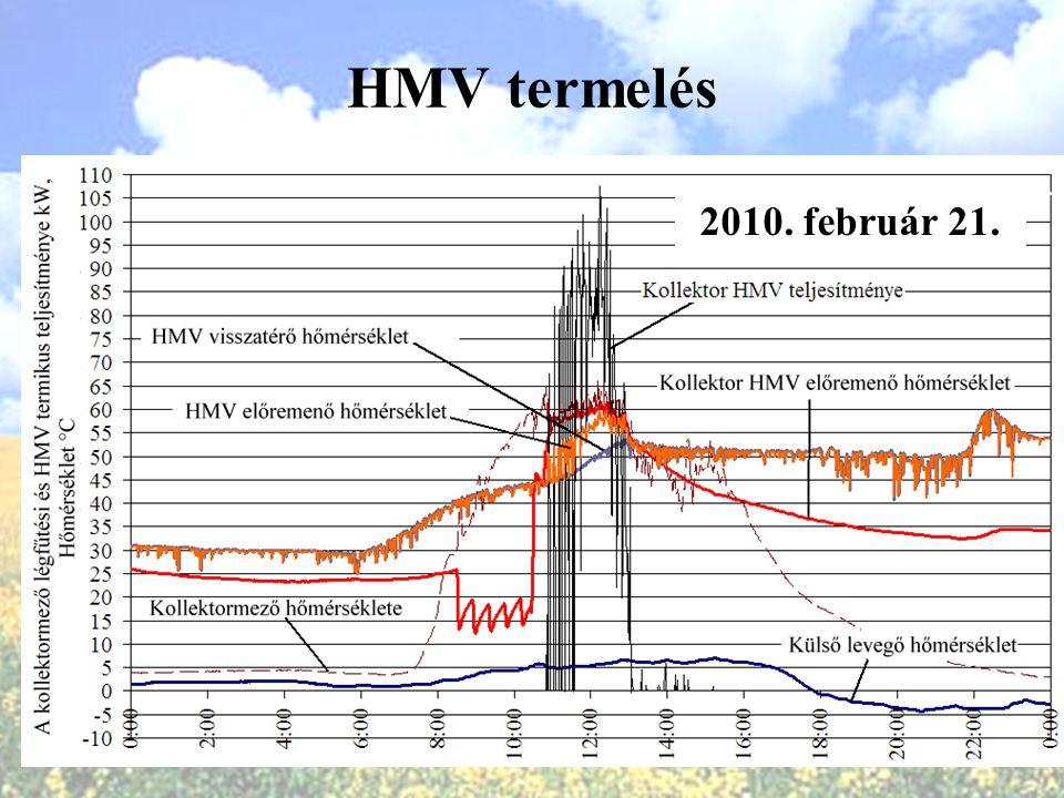 HMV termelés 2010. február 21.