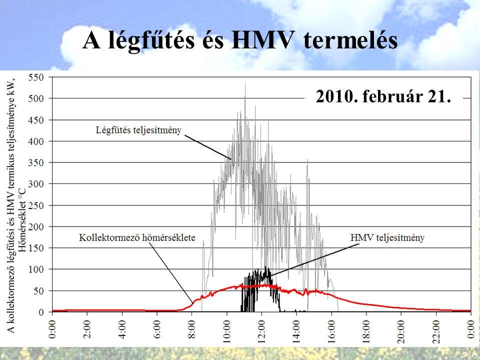 A légfűtés és HMV termelés