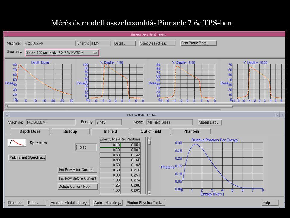 Mérés és modell összehasonlítás Pinnacle 7.6c TPS-ben: