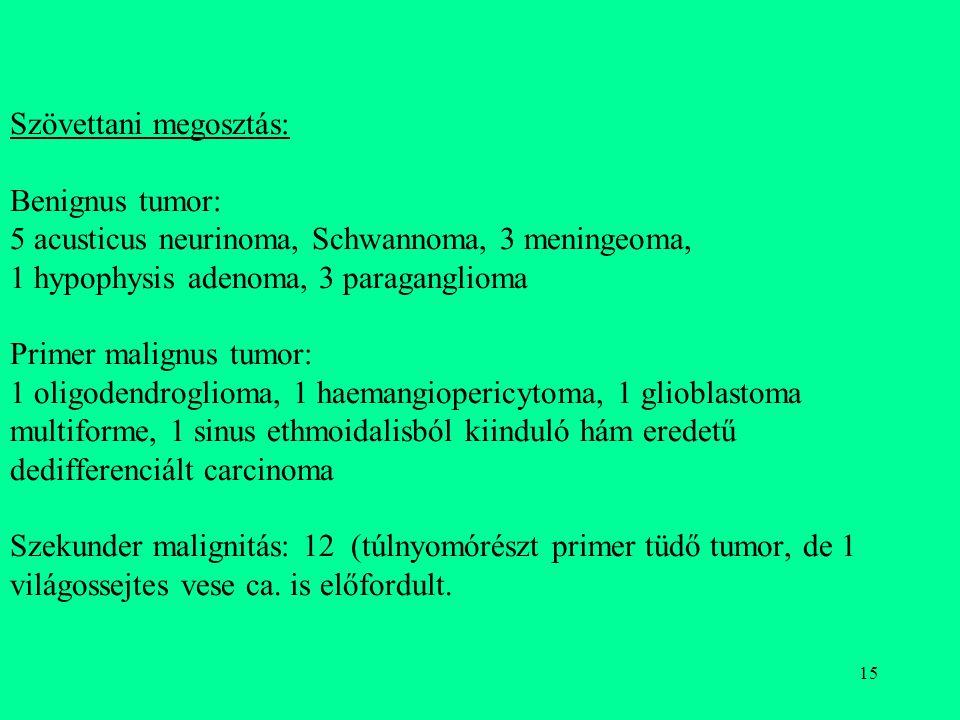 Szövettani megosztás: Benignus tumor: 5 acusticus neurinoma, Schwannoma, 3 meningeoma, 1 hypophysis adenoma, 3 paraganglioma Primer malignus tumor: 1 oligodendroglioma, 1 haemangiopericytoma, 1 glioblastoma multiforme, 1 sinus ethmoidalisból kiinduló hám eredetű dedifferenciált carcinoma Szekunder malignitás: 12 (túlnyomórészt primer tüdő tumor, de 1 világossejtes vese ca.