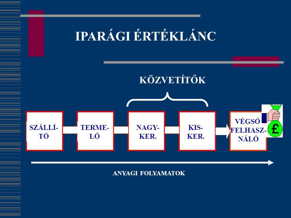 IPARÁGI ÉRTÉKLÁNC KÖZVETÍTŐK SZÁLLÍ- TÓ TERME- LŐ NAGY- KER. KIS-