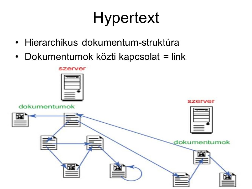 Hypertext Hierarchikus dokumentum-struktúra