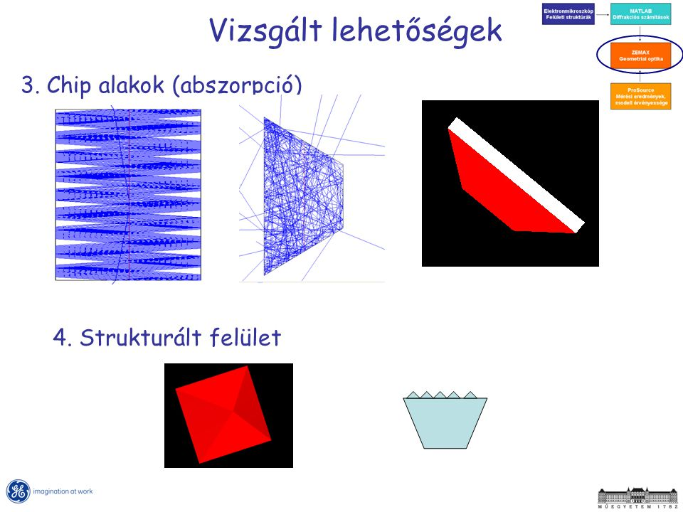 Vizsgált lehetőségek 3. Chip alakok (abszorpció)