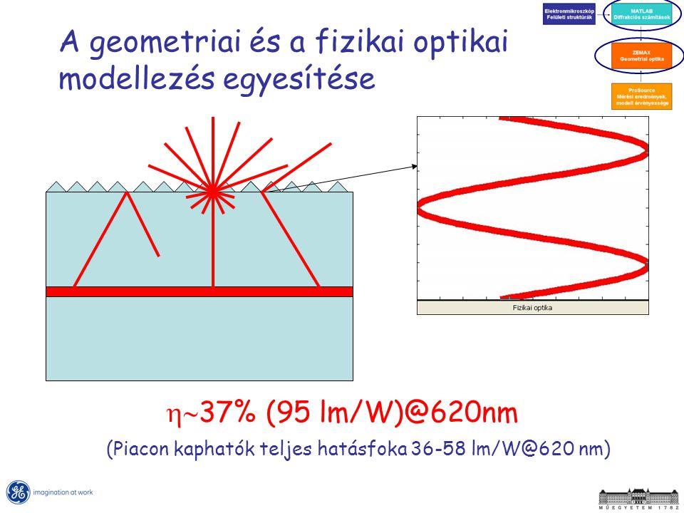 A geometriai és a fizikai optikai modellezés egyesítése