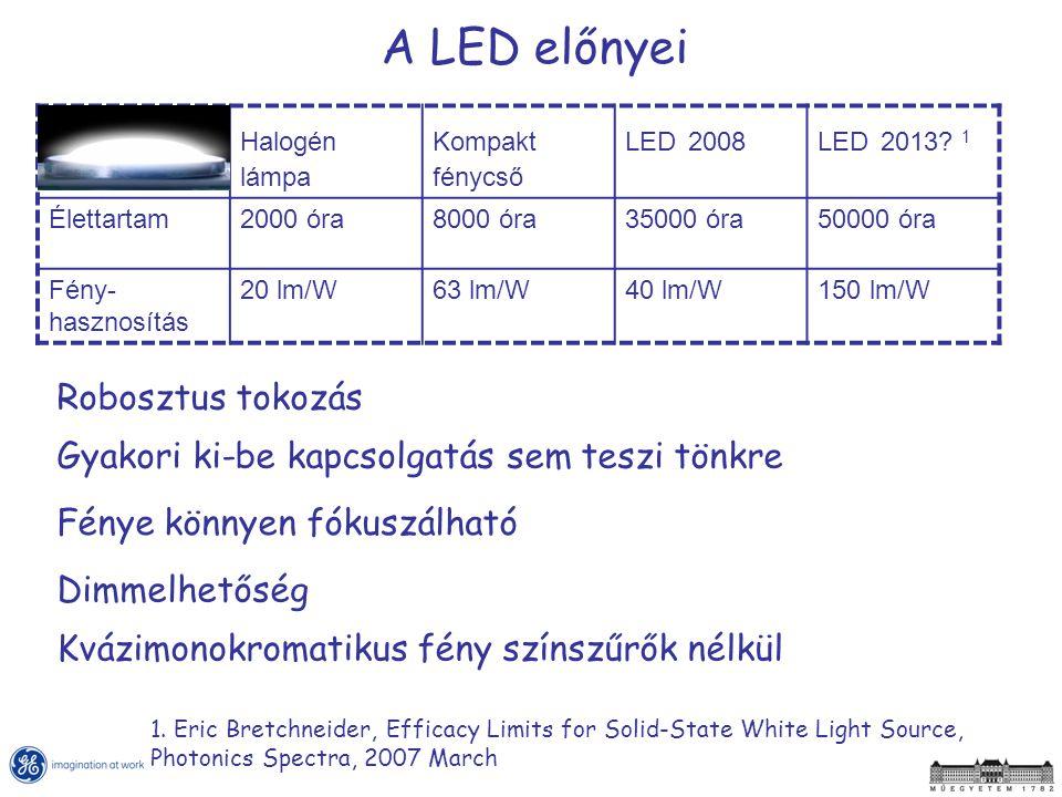 A LED előnyei Robosztus tokozás