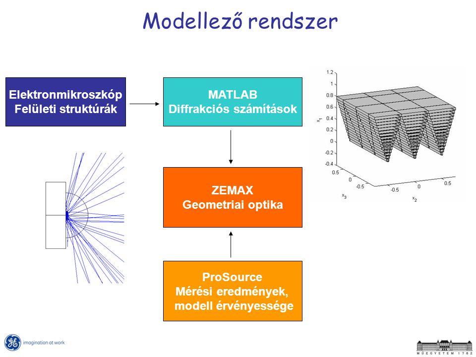 Diffrakciós számítások Mérési eredmények, modell érvényessége