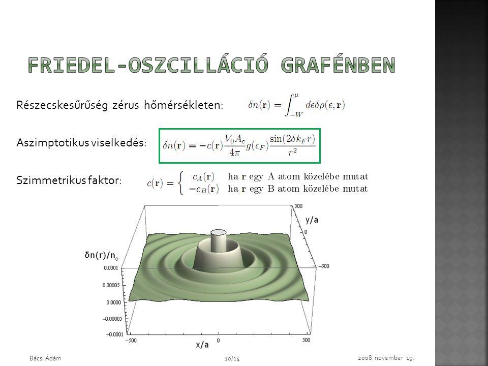 Friedel-oszcilláció grafénben