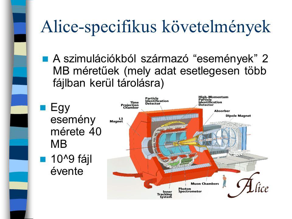 Alice-specifikus követelmények