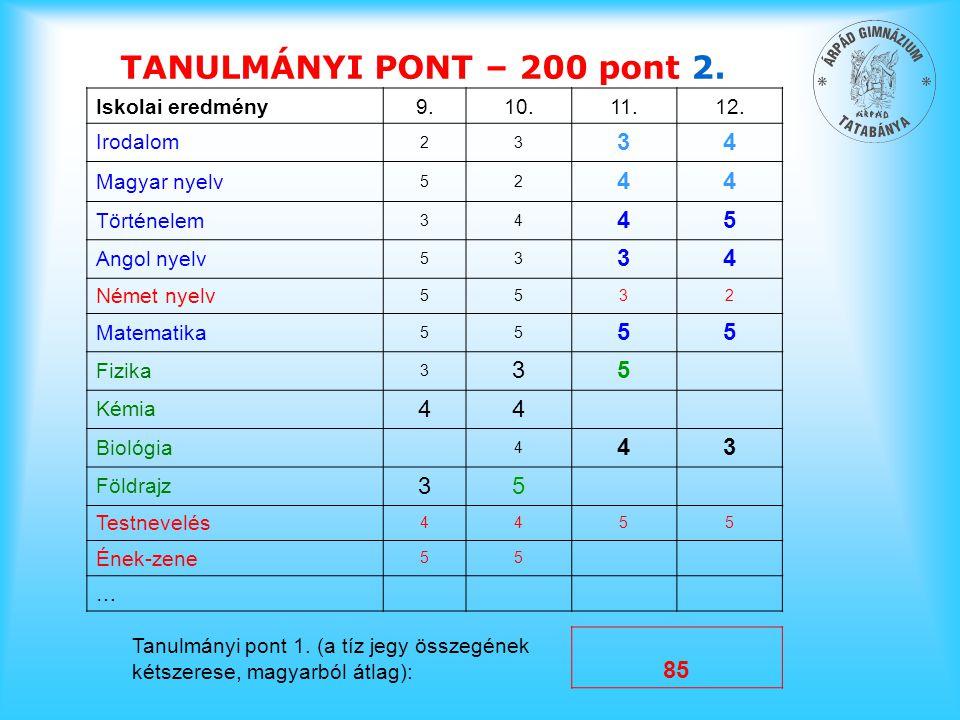 TANULMÁNYI PONT – 200 pont 2. 4 85 Iskolai eredmény 9. 10. 11. 12.