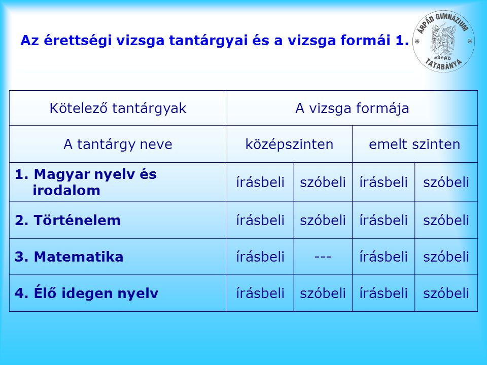 Az érettségi vizsga tantárgyai és a vizsga formái 1.