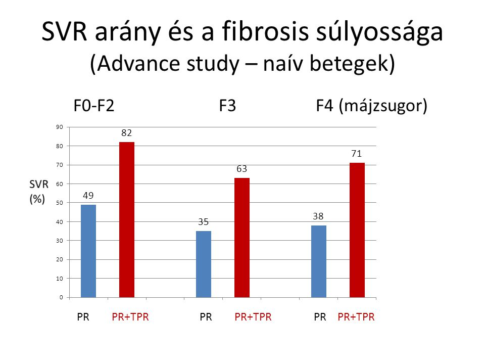 SVR arány és a fibrosis súlyossága (Advance study – naív betegek)