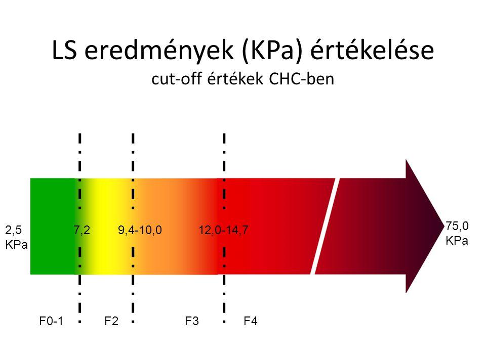 LS eredmények (KPa) értékelése cut-off értékek CHC-ben
