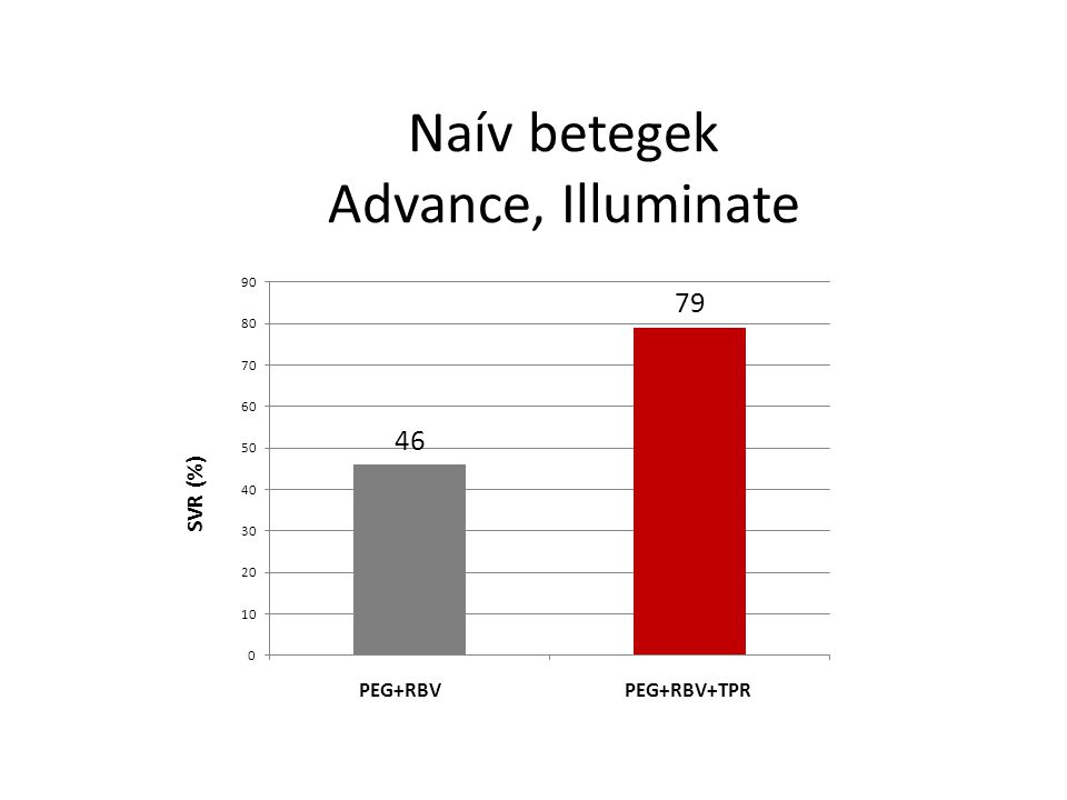 Naív betegek Advance, Illuminate