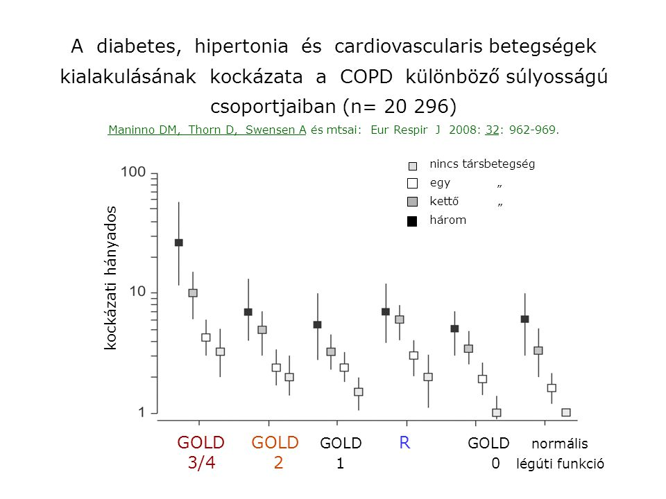 A diabetes, hipertonia és cardiovascularis betegségek