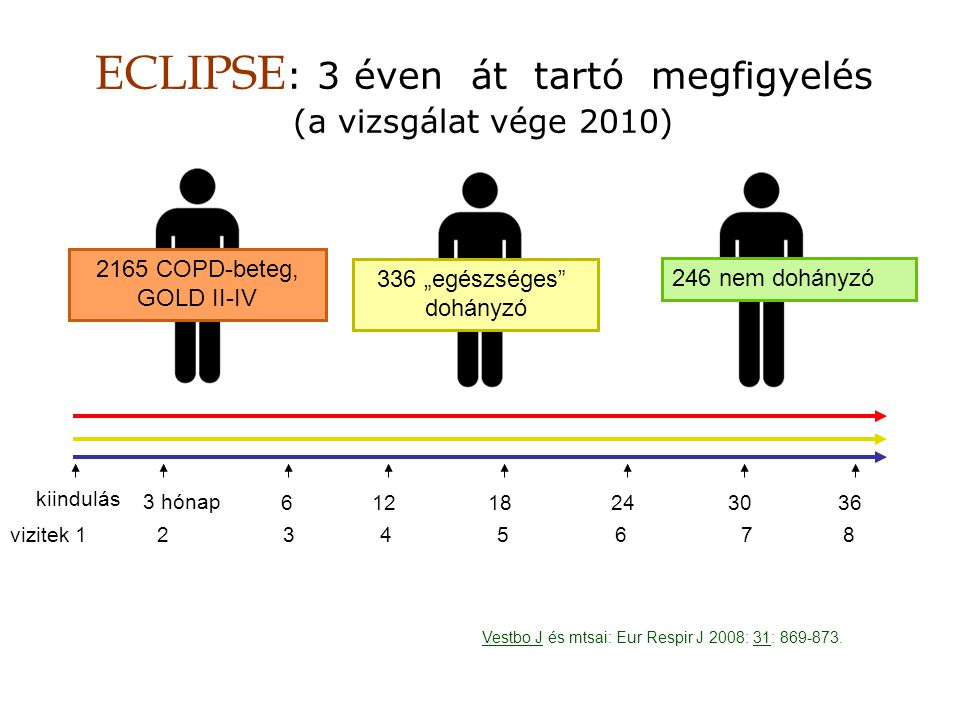 ECLIPSE: 3 éven át tartó megfigyelés (a vizsgálat vége 2010)