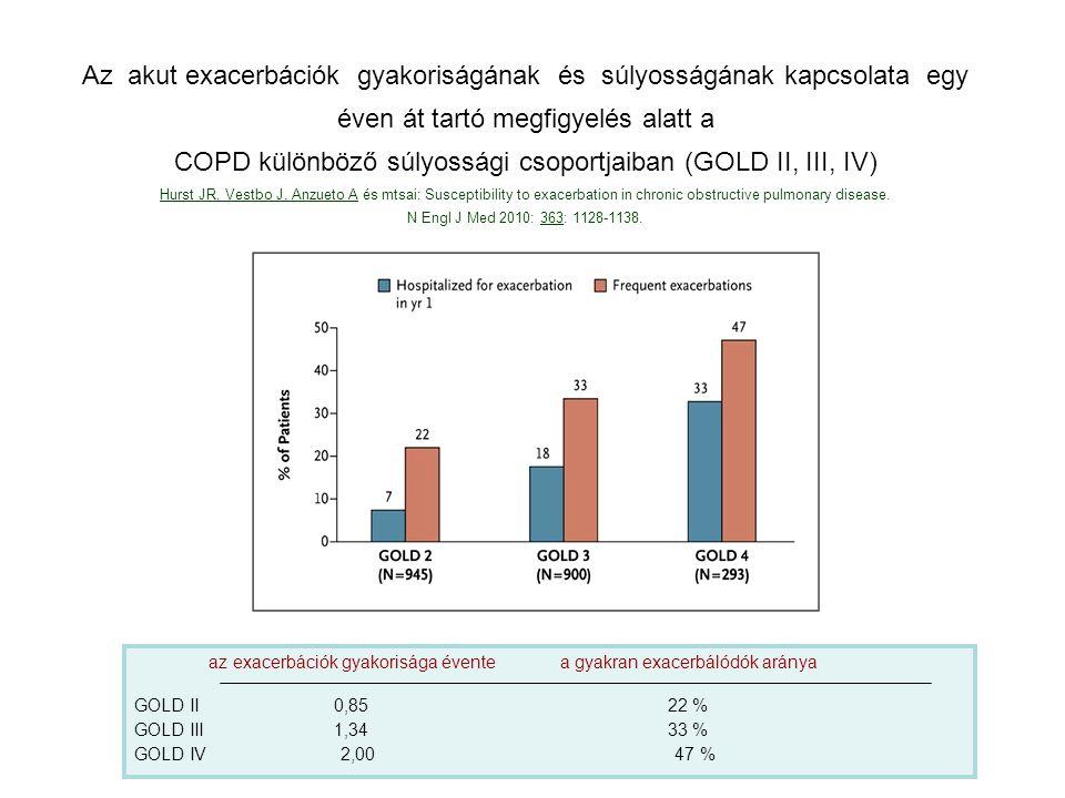 COPD különböző súlyossági csoportjaiban (GOLD II, III, IV)