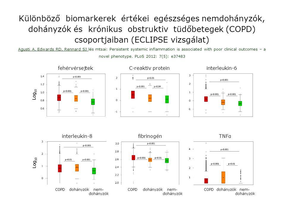 Különböző biomarkerek értékei egészséges nemdohányzók, dohányzók és krónikus obstruktiv tüdőbetegek (COPD) csoportjaiban (ECLIPSE vizsgálat)