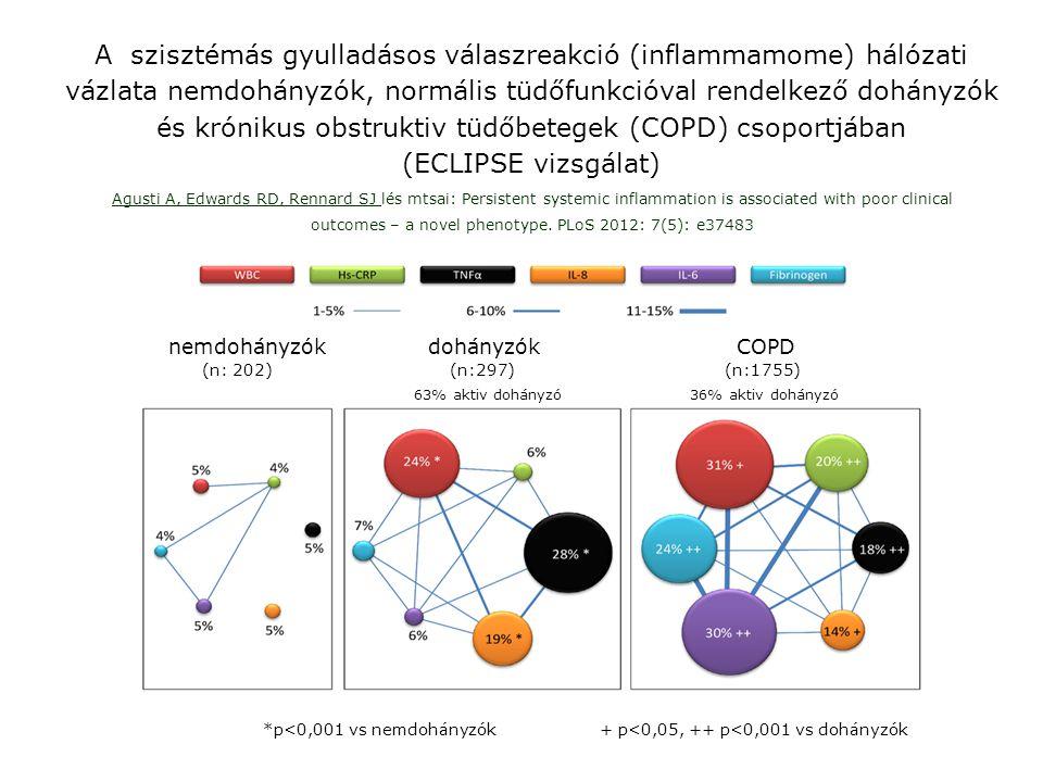 A szisztémás gyulladásos válaszreakció (inflammamome) hálózati