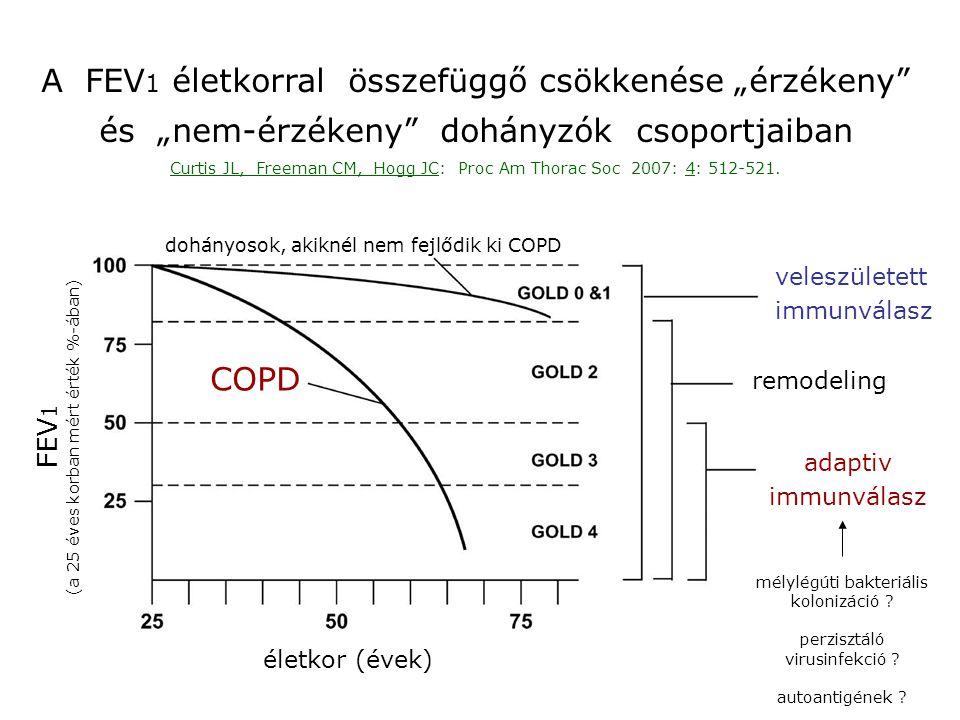 """A FEV1 életkorral összefüggő csökkenése """"érzékeny"""