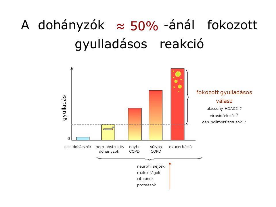 A dohányzók 10-15%-ánál fokozott gyulladásos reakció