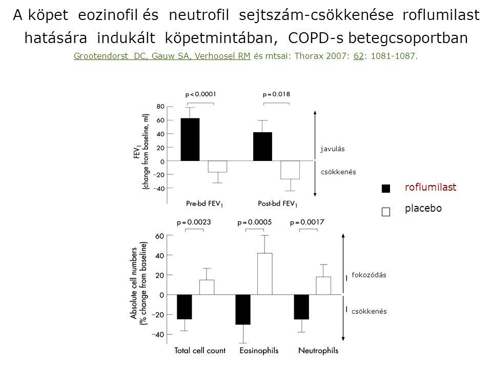 A köpet eozinofil és neutrofil sejtszám-csökkenése roflumilast hatására indukált köpetmintában, COPD-s betegcsoportban