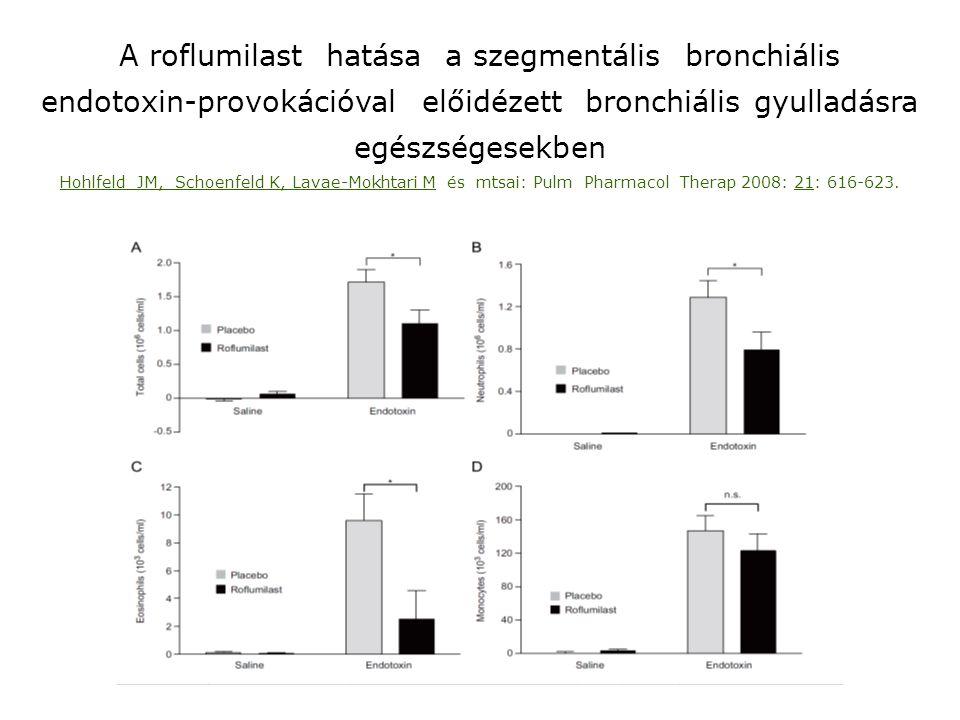 A roflumilast hatása a szegmentális bronchiális endotoxin-provokációval előidézett bronchiális gyulladásra egészségesekben