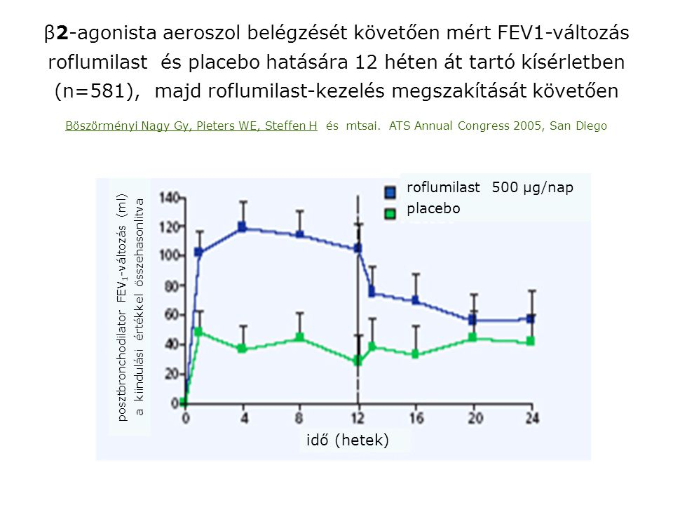 β2-agonista aeroszol belégzését követően mért FEV1-változás