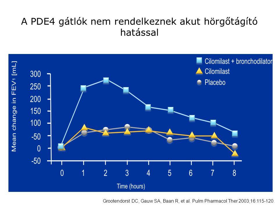 A PDE4 gátlók nem rendelkeznek akut hörgőtágító hatással